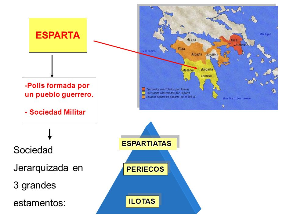 ESPARTA -Polis formada por un pueblo guerrero. - Sociedad Militar ESPARTIATASESPARTIATAS PERIECOSPERIECOS ILOTASILOTAS Sociedad Jerarquizada en 3 gran