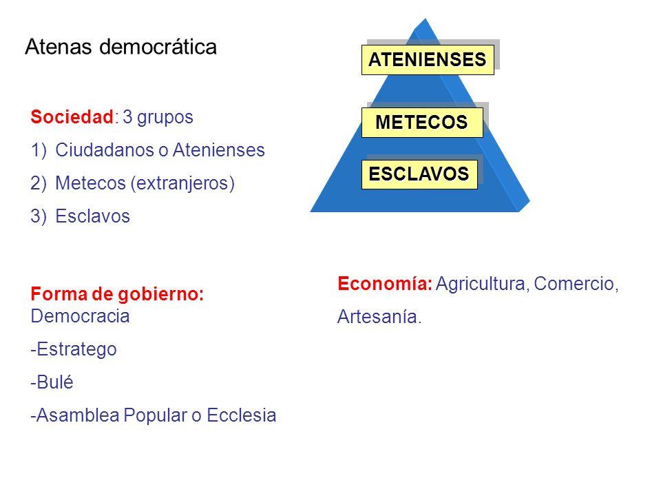 ATENIENSESATENIENSES METECOSMETECOS ESCLAVOSESCLAVOS Sociedad: 3 grupos 1)Ciudadanos o Atenienses 2)Metecos (extranjeros) 3)Esclavos Atenas democrátic