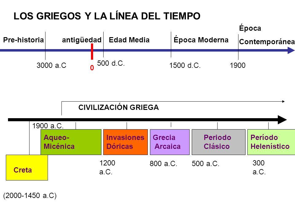 Invasiones Dóricas Grecia Arcaica Período Helenístico Periodo Clásico Aqueo- Micénica CIVILIZACIÓN GRIEGA Creta Pre-historiaantigüedadÉpoca ModernaEda