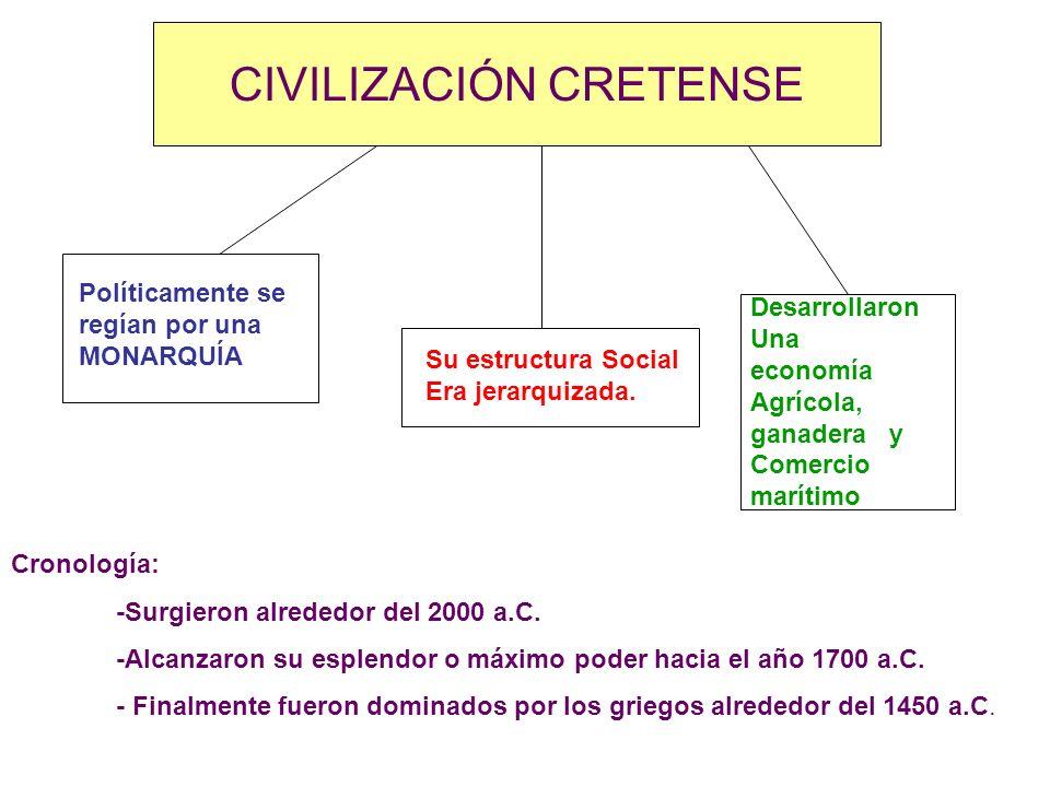 CIVILIZACIÓN CRETENSE Políticamente se regían por una MONARQUÍA Su estructura Social Era jerarquizada. Desarrollaron Una economía Agrícola, ganadera y