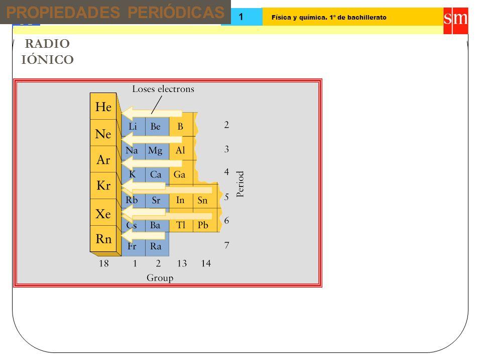 Física y química. 1º de bachillerato Tema: 13 1 RADIO IÓNICO PROPIEDADES PERIÓDICAS