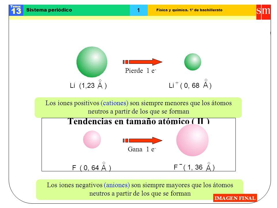 Física y química. 1º de bachillerato Tema: 13 1 Sistema periódico Tendencias en tamaño atómico ( II ) Los iones positivos (cationes) son siempre menor