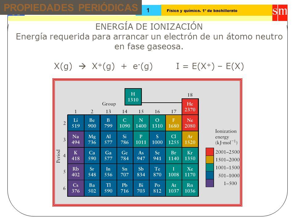 Física y química. 1º de bachillerato Tema: 13 1 ENERGÍA DE IONIZACIÓN Energía requerida para arrancar un electrón de un átomo neutro en fase gaseosa.