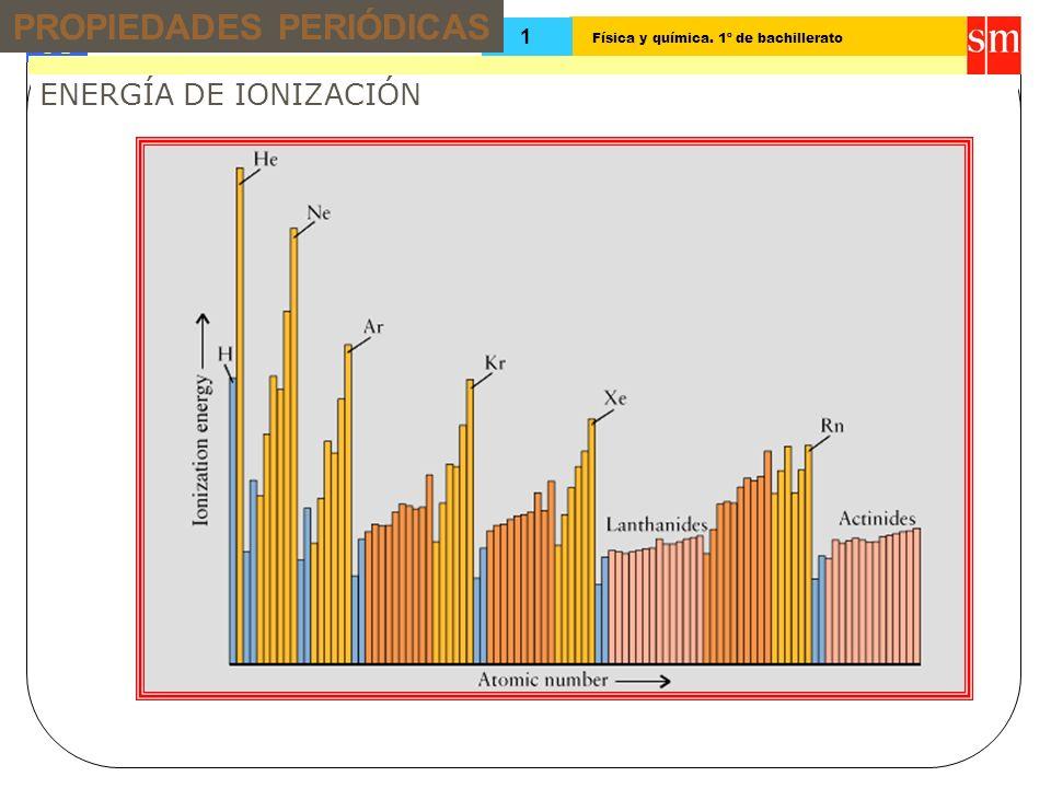 Física y química. 1º de bachillerato Tema: 13 1 ENERGÍA DE IONIZACIÓN PROPIEDADES PERIÓDICAS