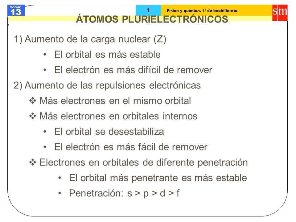 Física y química. 1º de bachillerato Tema: 13 1 ÁTOMOS PLURIELECTRÓNICOS 1)Aumento de la carga nuclear (Z) El orbital es más estable El electrón es má