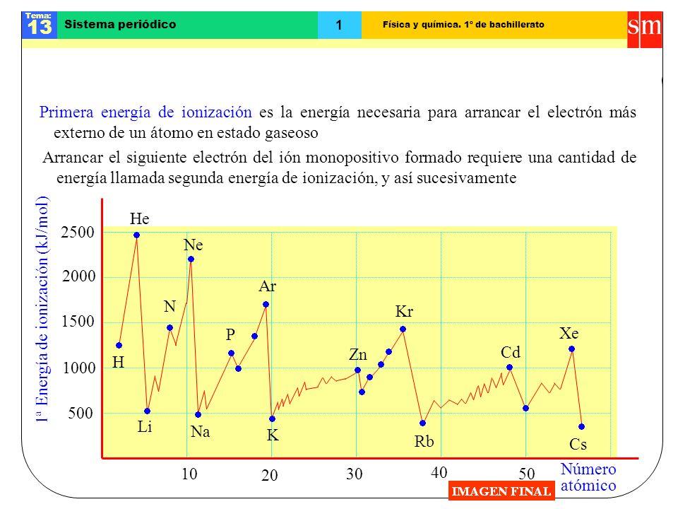 Física y química. 1º de bachillerato Tema: 13 1 Sistema periódico Tendencias en la energía de ionización Primera energía de ionización es la energía n