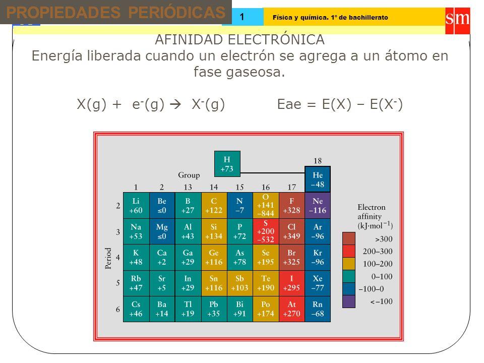 Física y química. 1º de bachillerato Tema: 13 1 AFINIDAD ELECTRÓNICA Energía liberada cuando un electrón se agrega a un átomo en fase gaseosa. X(g) +