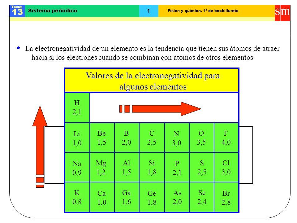 Física y química. 1º de bachillerato Tema: 13 1 Sistema periódico Electronegatividad Valores de la electronegatividad para algunos elementos La electr