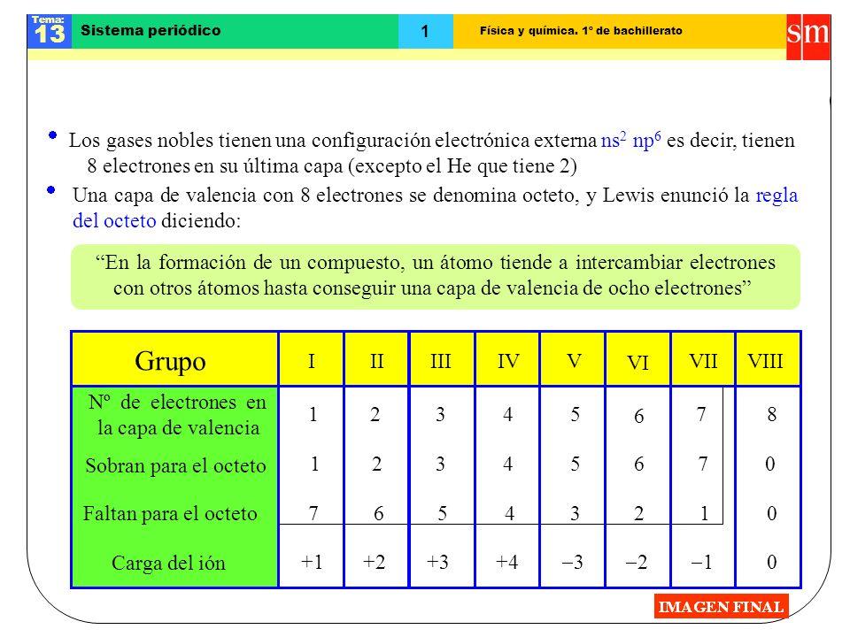 Física y química. 1º de bachillerato Tema: 13 1 Sistema periódico Los gases nobles. Regla del octeto En la formación de un compuesto, un átomo tiende