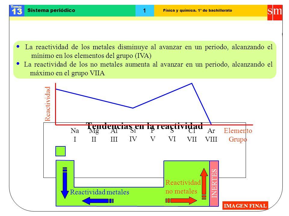 Física y química. 1º de bachillerato Tema: 13 1 Sistema periódico Tendencias en la reactividad La reactividad de los metales disminuye al avanzar en u