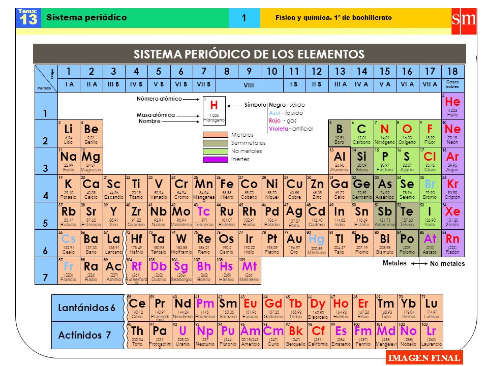 Física y química. 1º de bachillerato Tema: 13 1 58 Ce 140,12 Cerio Lantánidos 6 71 Lu 174,97 Lutecio 70 Yb 173,04 Iterbio 69 Tm 168,93 Tulio 67 Ho 164