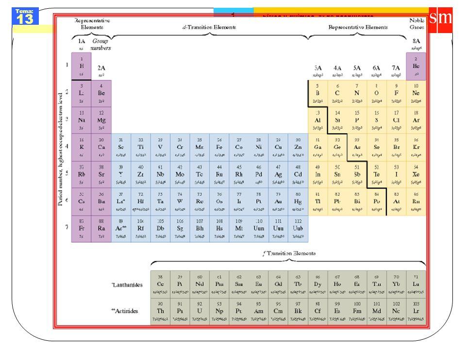 Física y química. 1º de bachillerato Tema: 13 1 Sistema periódico Tabla periódica muda