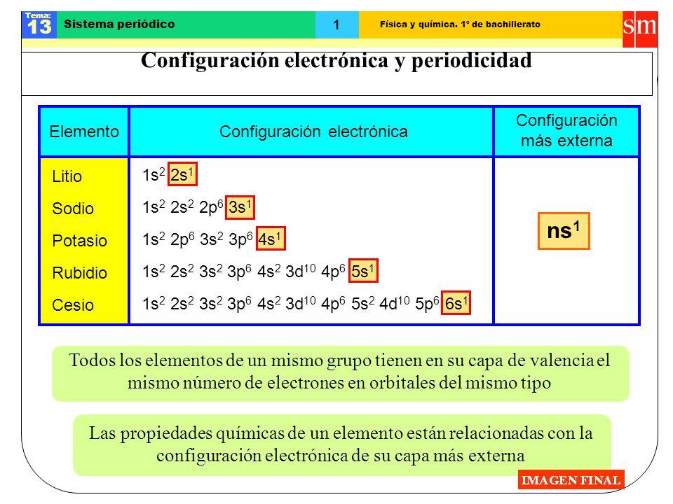 Física y química. 1º de bachillerato Tema: 13 1 Sistema periódico Configuración electrónica y periodicidad ElementoConfiguración electrónica Configura