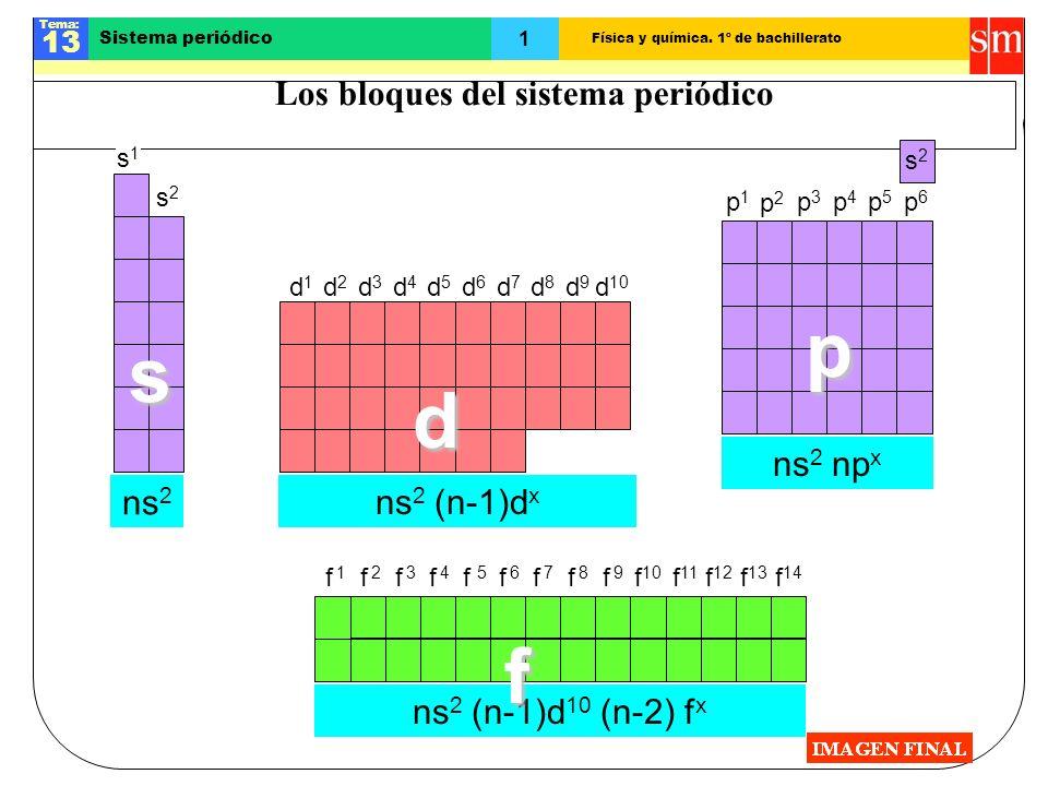 Física y química. 1º de bachillerato Tema: 13 1 Sistema periódico Los bloques del sistema periódico d 10 d8d8 d7d7 d9d9 d6d6 d4d4 d3d3 d5d5 d2d2 d1d1