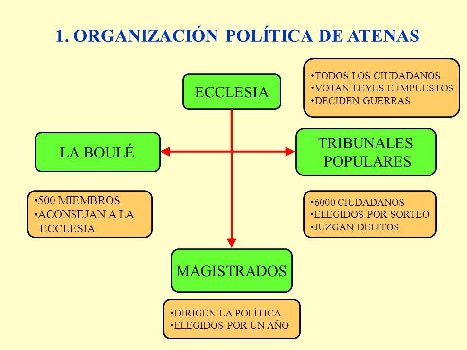 1.Organización política de Atenas 2.Organización social 3.Personaje clave: Pericles 4.Comparación con la democracia actual