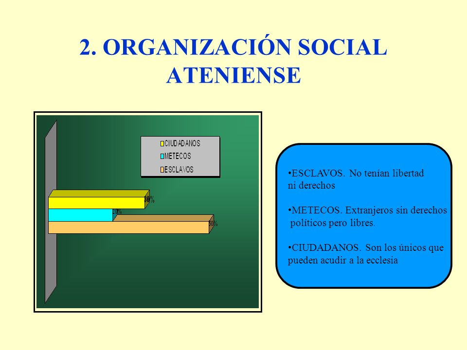 2.ORGANIZACIÓN SOCIAL ATENIENSE ESCLAVOS. No tenían libertad ni derechos METECOS.