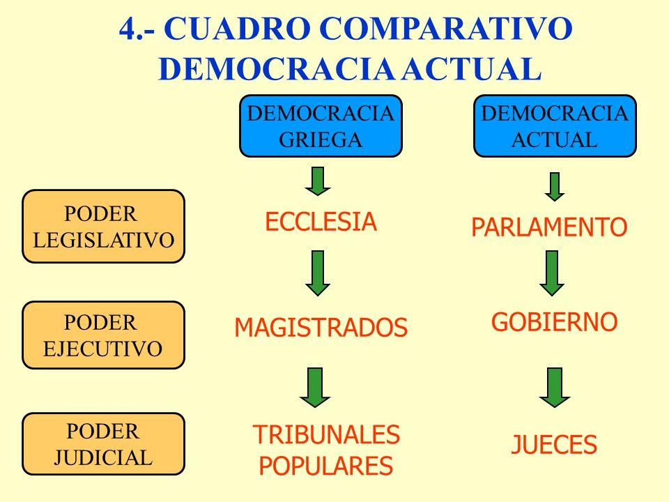 PODER LEGISLATIVO PODER EJECUTIVO PODER JUDICIAL DEMOCRACIA GRIEGA DEMOCRACIA ACTUAL 4.- CUADRO COMPARATIVO DEMOCRACIA ACTUAL ECCLESIA PARLAMENTO TRIBUNALES POPULARES GOBIERNO MAGISTRADOS JUECES