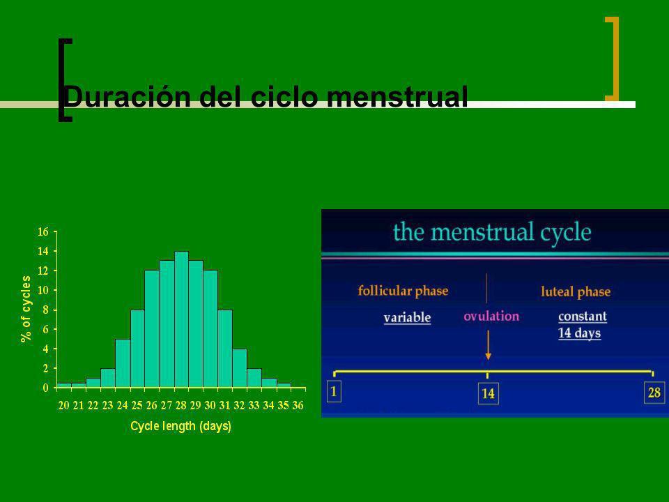 Duración del ciclo menstrual