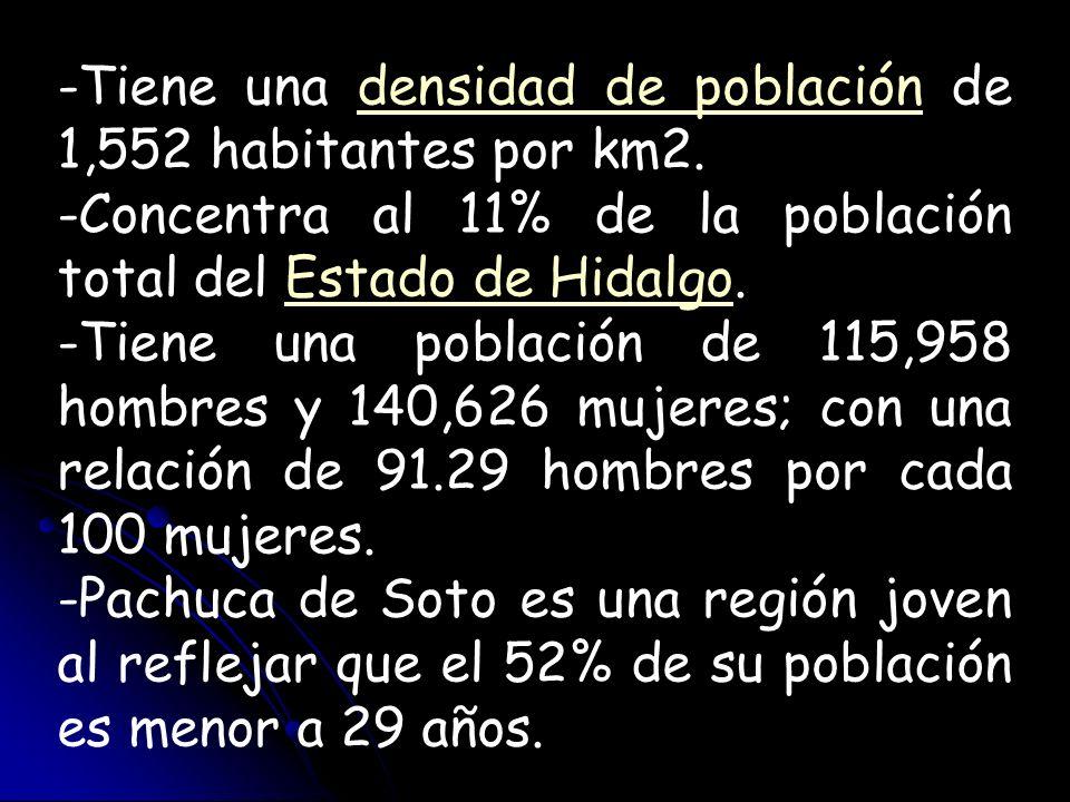 -Tiene una densidad de población de 1,552 habitantes por km2.densidad de población -Concentra al 11% de la población total del Estado de Hidalgo.Estad