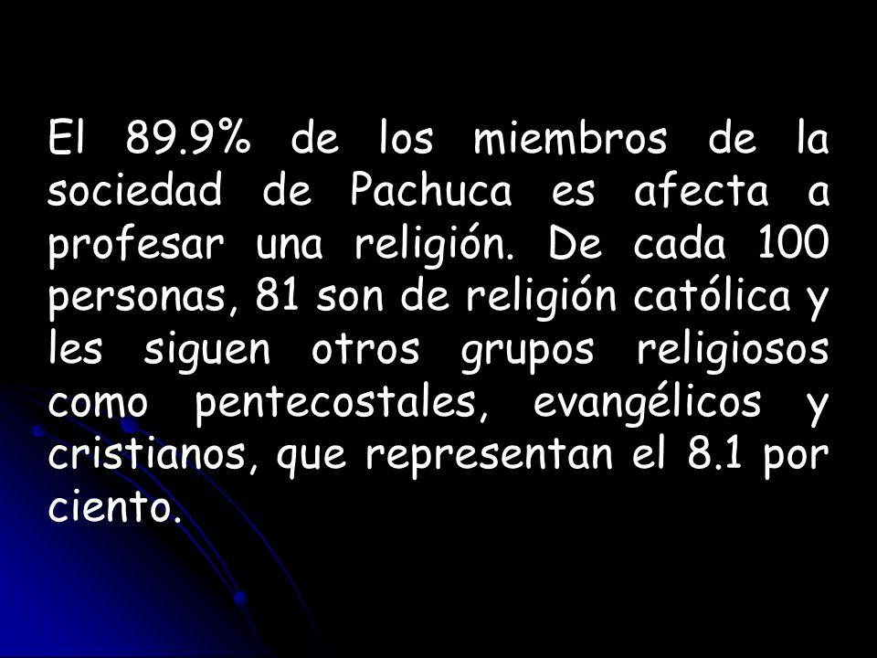 El 89.9% de los miembros de la sociedad de Pachuca es afecta a profesar una religión. De cada 100 personas, 81 son de religión católica y les siguen o