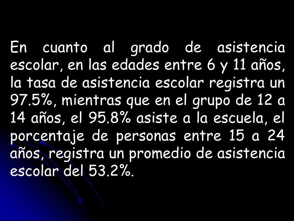 En cuanto al grado de asistencia escolar, en las edades entre 6 y 11 años, la tasa de asistencia escolar registra un 97.5%, mientras que en el grupo d