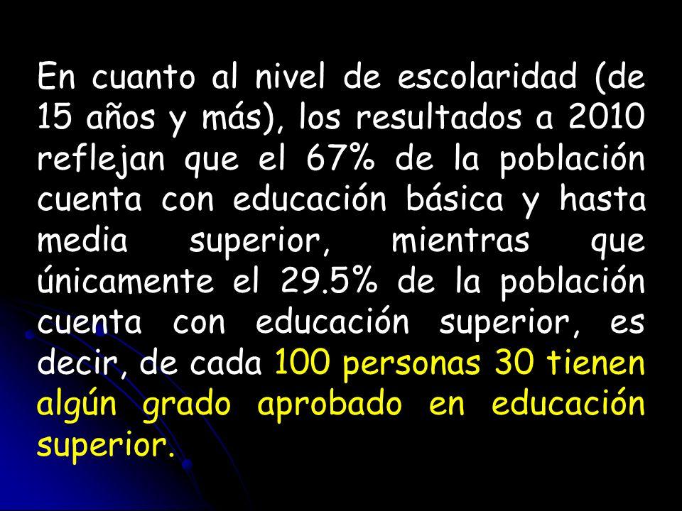 En cuanto al nivel de escolaridad (de 15 años y más), los resultados a 2010 reflejan que el 67% de la población cuenta con educación básica y hasta me