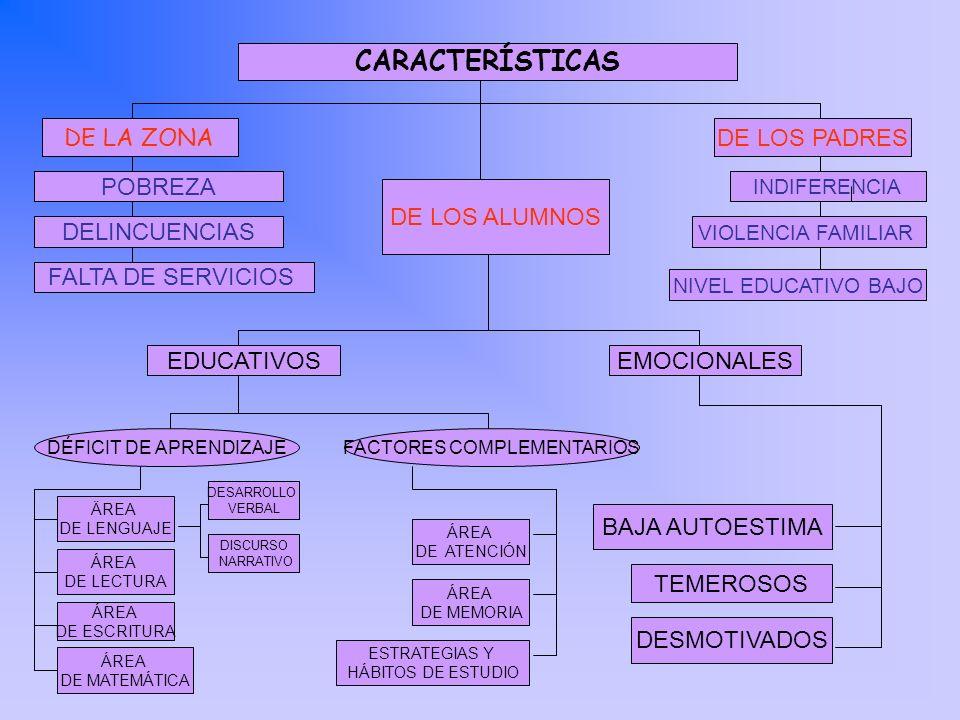 CARACTERÍSTICAS DE LOS ALUMNOS DELINCUENCIAS BAJA AUTOESTIMA DESARROLLO VERBAL EDUCATIVOS DE LOS PADRES DE LA ZONA POBREZA FALTA DE SERVICIOS NIVEL ED