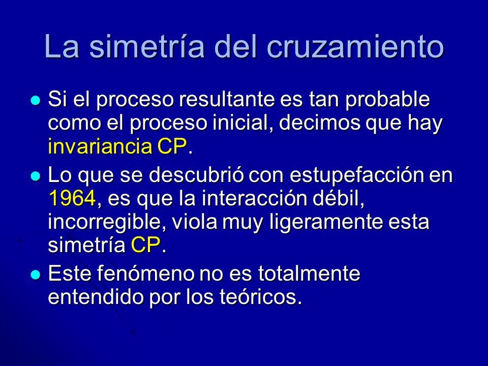 La simetría del cruzamiento Si el proceso resultante es tan probable como el proceso inicial, decimos que hay invariancia CP. Si el proceso resultante