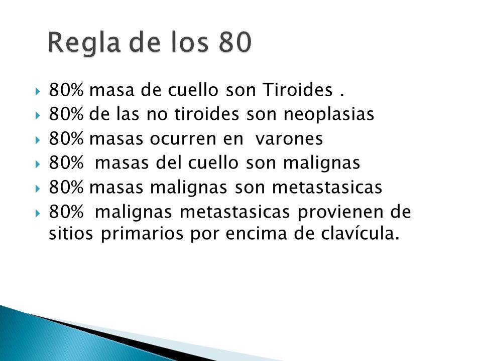 80% masa de cuello son Tiroides. 80% de las no tiroides son neoplasias 80% masas ocurren en varones 80% masas del cuello son malignas 80% masas malign