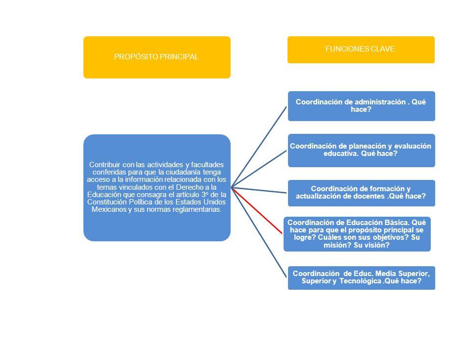 PROPÓSITO PRINCIPAL Contribuir con las actividades y facultades conferidas para que la ciudadanía tenga acceso a la información relacionada con los te