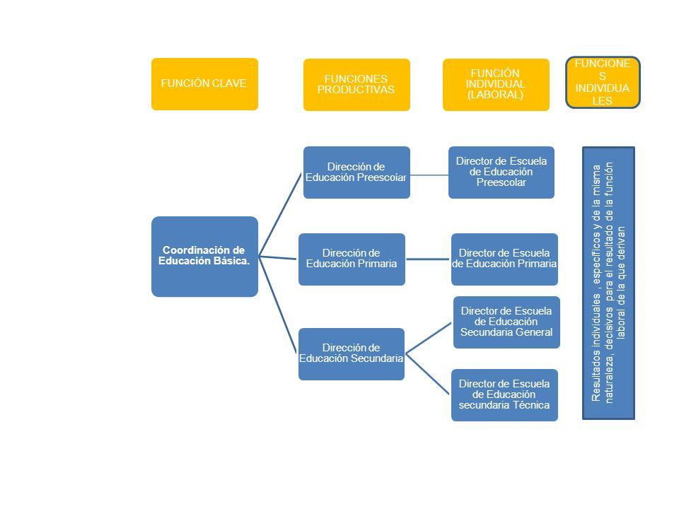 FUNCIÓN CLAVE Coordinación de Educación Básica. FUNCIONES PRODUCTIVAS FUNCIÓN INDIVIDUAL (LABORAL) Dirección de Educación Preescolar Director de Escue