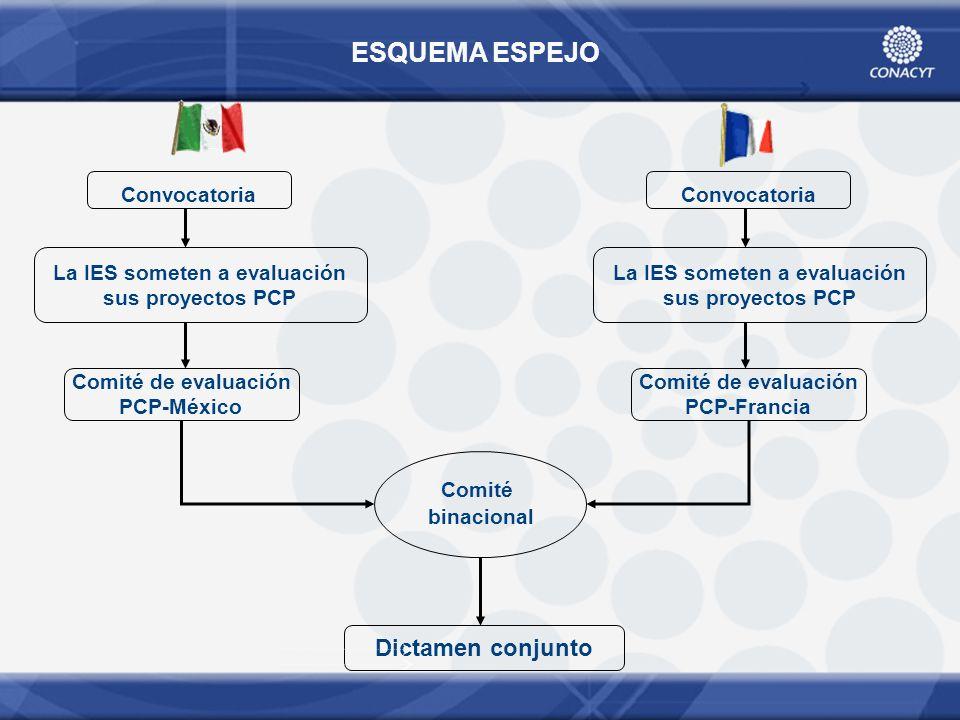 La IES someten a evaluación sus proyectos PCP Comité de evaluación PCP-México Dictamen conjunto Convocatoria La IES someten a evaluación sus proyectos PCP Convocatoria Comité de evaluación PCP-Francia Comité binacional ESQUEMA ESPEJO