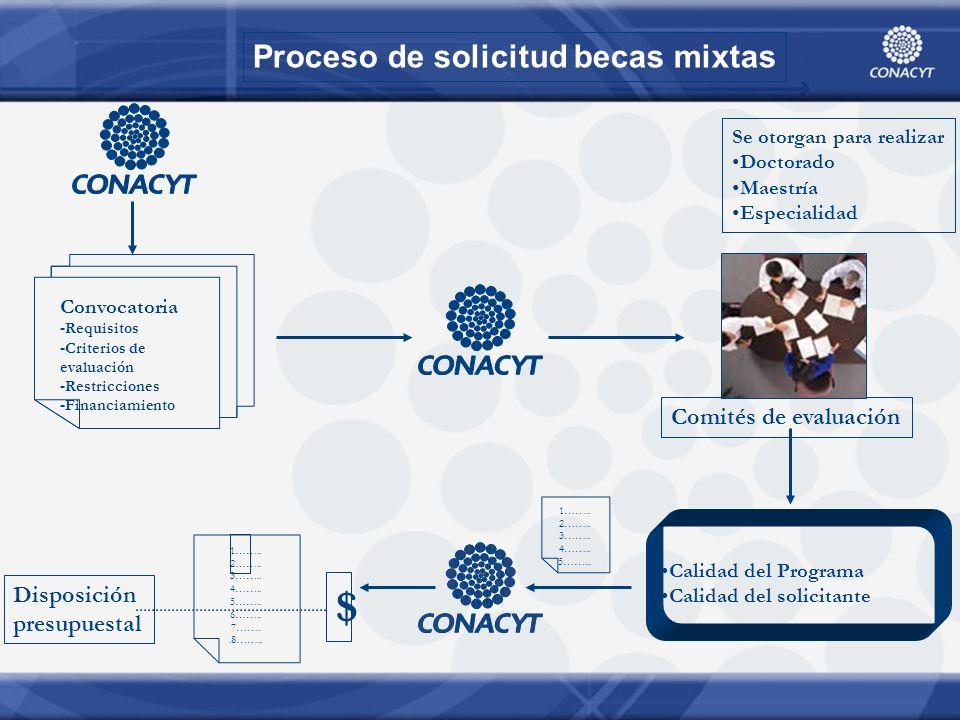 Proceso de solicitud becas mixtas Se otorgan para realizar Doctorado Maestría Especialidad Convocatoria -Requisitos -Criterios de evaluación -Restricciones -Financiamiento 1……..