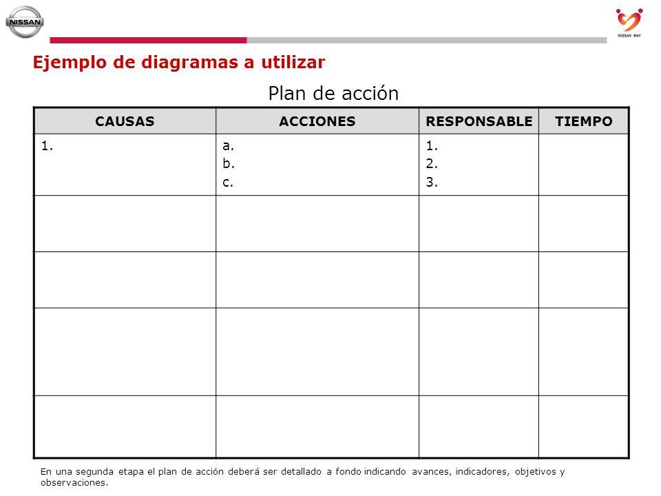 CAUSASACCIONESRESPONSABLETIEMPO 1. a. b. c. 1. 2. 3. Ejemplo de diagramas a utilizar Plan de acción En una segunda etapa el plan de acción deberá ser