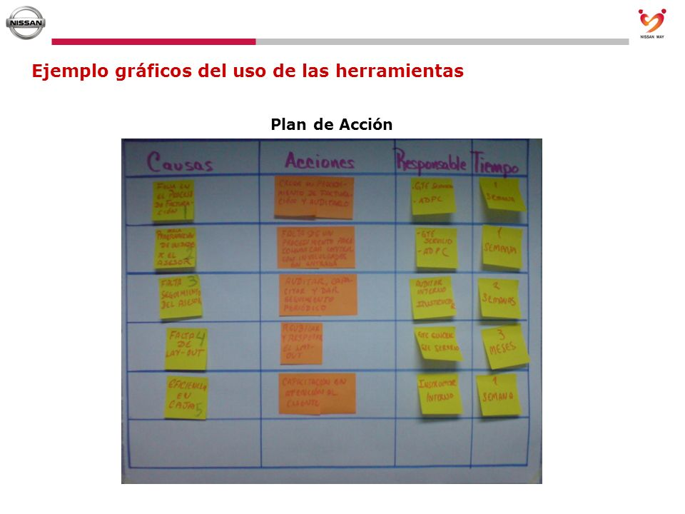 Ejemplo gráficos del uso de las herramientas Plan de Acción