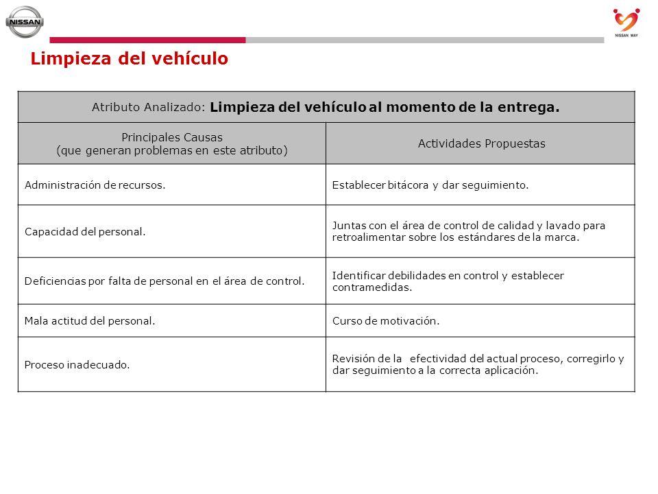 Limpieza del vehículo Atributo Analizado: Limpieza del vehículo al momento de la entrega. Principales Causas (que generan problemas en este atributo)