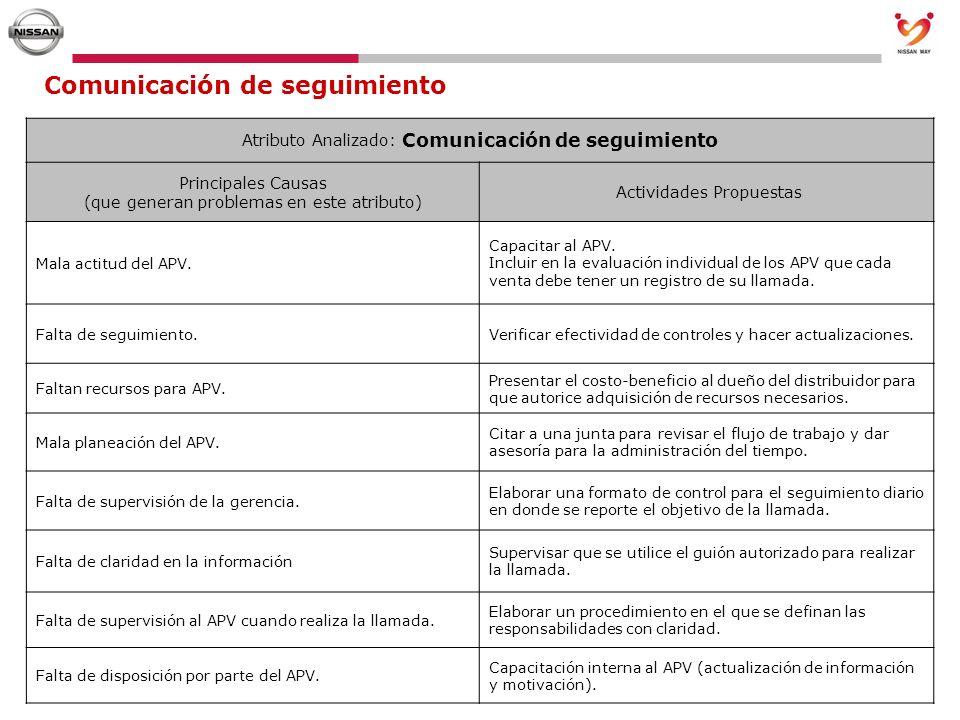 Comunicación de seguimiento Atributo Analizado: Comunicación de seguimiento Principales Causas (que generan problemas en este atributo) Actividades Pr