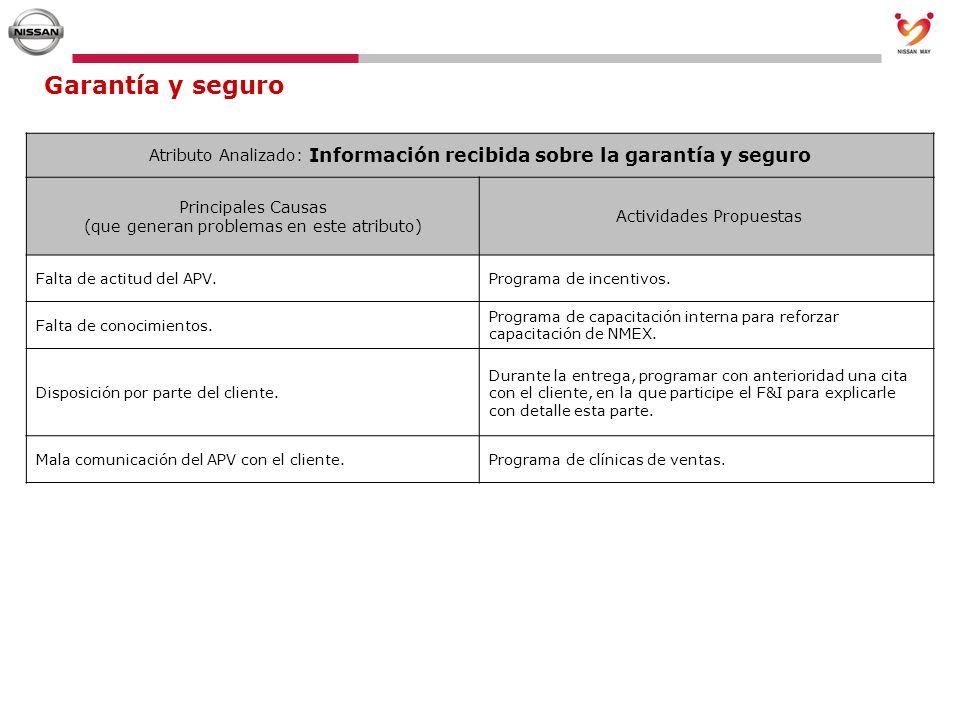 Garantía y seguro Atributo Analizado: Información recibida sobre la garantía y seguro Principales Causas (que generan problemas en este atributo) Acti