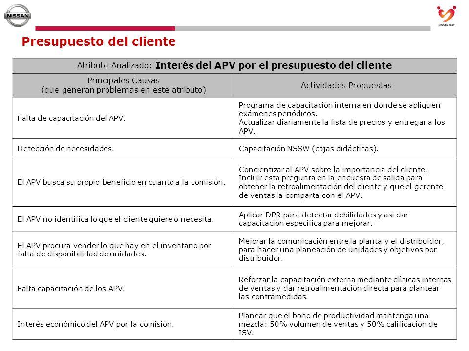 Presupuesto del cliente Atributo Analizado: Interés del APV por el presupuesto del cliente Principales Causas (que generan problemas en este atributo)