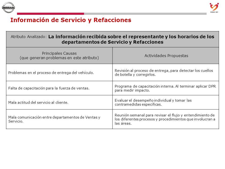 Información de Servicio y Refacciones Atributo Analizado: La información recibida sobre el representante y los horarios de los departamentos de Servic