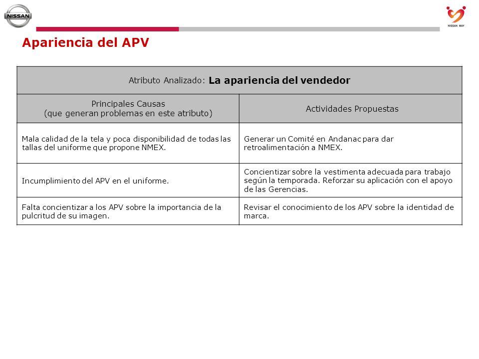 Apariencia del APV Atributo Analizado: La apariencia del vendedor Principales Causas (que generan problemas en este atributo) Actividades Propuestas M