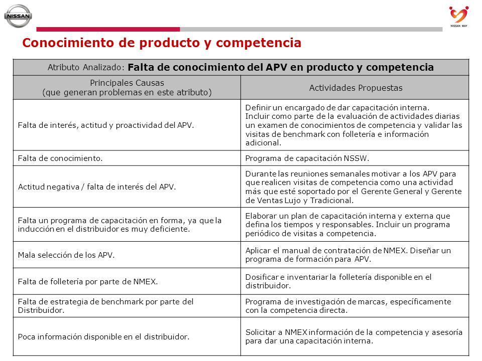 Conocimiento de producto y competencia Atributo Analizado : Falta de conocimiento del APV en producto y competencia Principales Causas (que generan pr