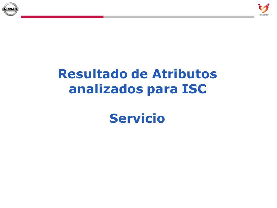 Resultado de Atributos analizados para ISC Servicio