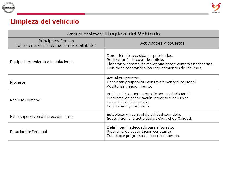 Limpieza del vehículo Atributo Analizado: Limpieza del Vehículo Principales Causas (que generan problemas en este atributo) Actividades Propuestas Equ