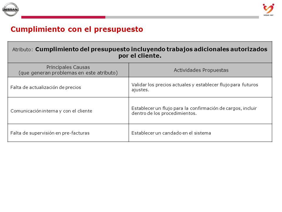 Cumplimiento con el presupuesto Atributo: Cumplimiento del presupuesto incluyendo trabajos adicionales autorizados por el cliente. Principales Causas