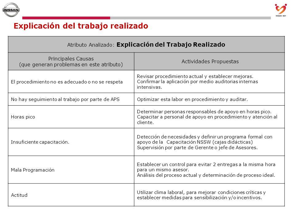 Explicación del trabajo realizado Atributo Analizado: Explicación del Trabajo Realizado Principales Causas (que generan problemas en este atributo) Ac