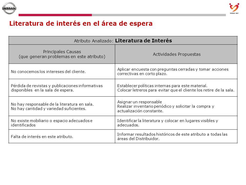 Literatura de interés en el área de espera Atributo Analizado: Literatura de Interés Principales Causas (que generan problemas en este atributo) Activ