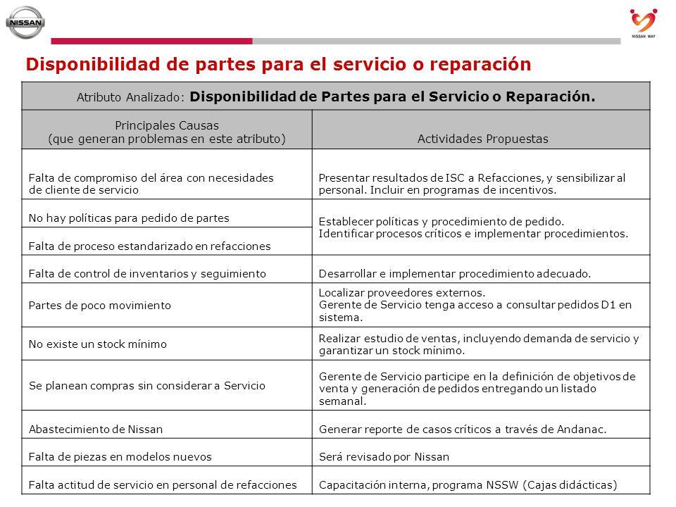 Disponibilidad de partes para el servicio o reparación Atributo Analizado: Disponibilidad de Partes para el Servicio o Reparación. Principales Causas