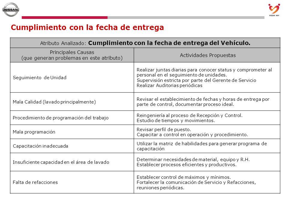 Cumplimiento con la fecha de entrega Atributo Analizado: Cumplimiento con la fecha de entrega del Vehículo. Principales Causas (que generan problemas