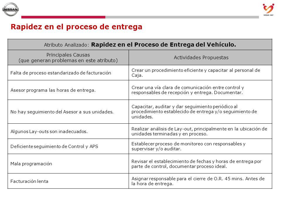 Rapidez en el proceso de entrega Atributo Analizado: Rapidez en el Proceso de Entrega del Vehículo. Principales Causas (que generan problemas en este